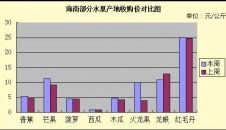 8月第3周海南产销区市场行情综述