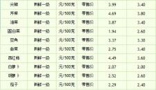 海南省主要蔬菜品种价格 (2014.9.4)